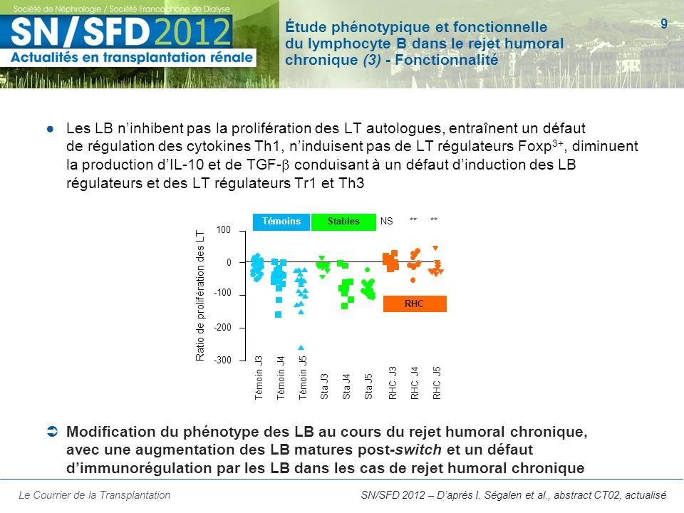 Étude phénotypique et fonctionnelle du lymphocyte B dans le rejet humoral chronique (3) - Fonctionnalité