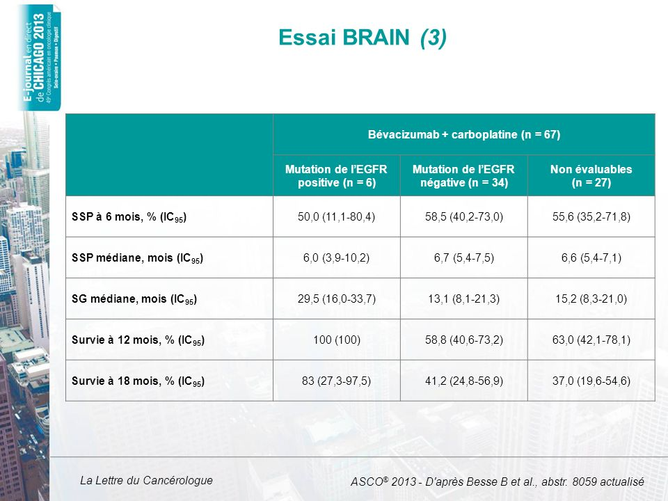 Essai BRAIN (3) Bévacizumab + carboplatine (n = 67)