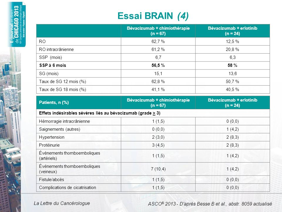 Essai BRAIN (4)Bévacizumab + chimiothérapie. (n = 67) Bévacizumab + erlotinib. (n = 24) RO. 62,7 % 12,5 %