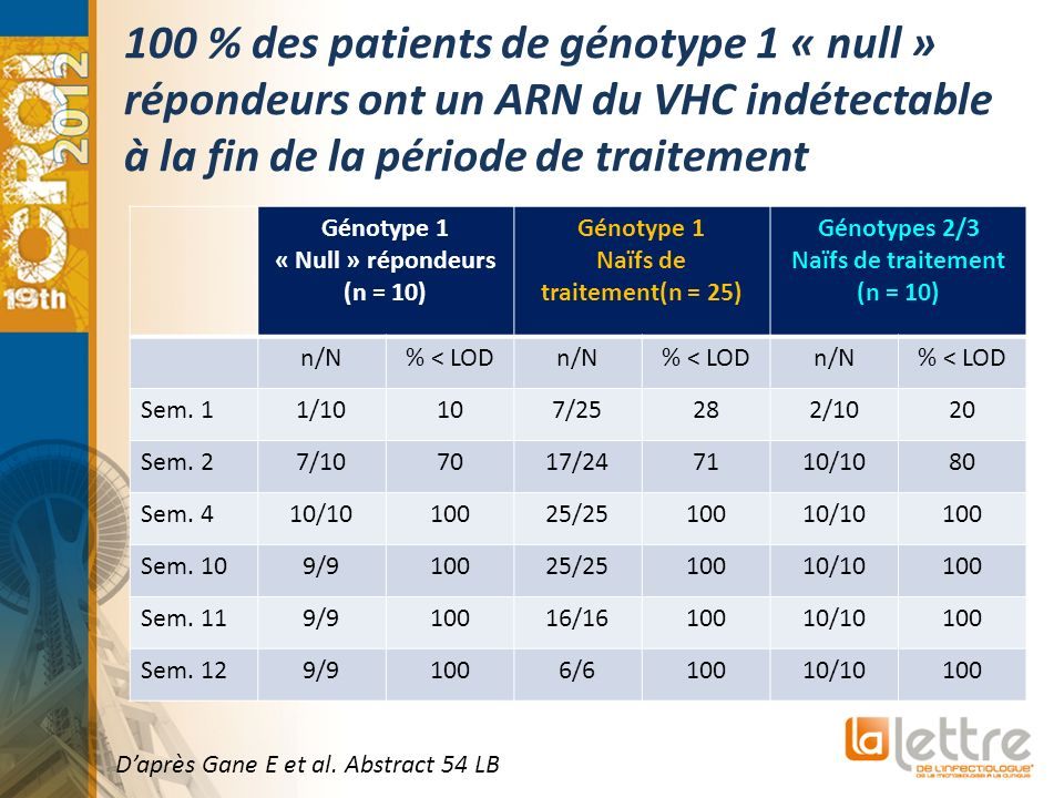 100 % des patients de génotype 1 « null » répondeurs ont un ARN du VHC indétectable à la fin de la période de traitement