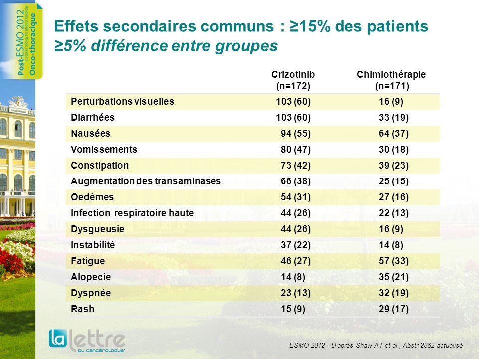 Effets secondaires communs : ≥15% des patients ≥5% différence entre groupes