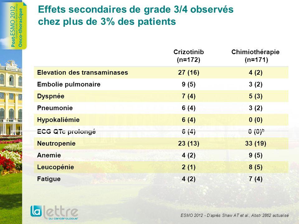 Effets secondaires de grade 3/4 observés chez plus de 3% des patients