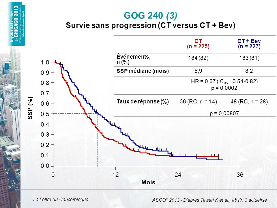 GOG 240 (3) Survie sans progression (CT versus CT + Bev)