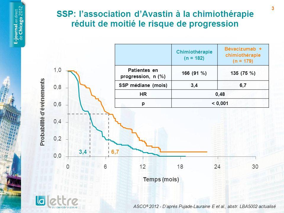 Bévacizumab + chimiothérapie (n = 179) Patientes en progression, n (%)