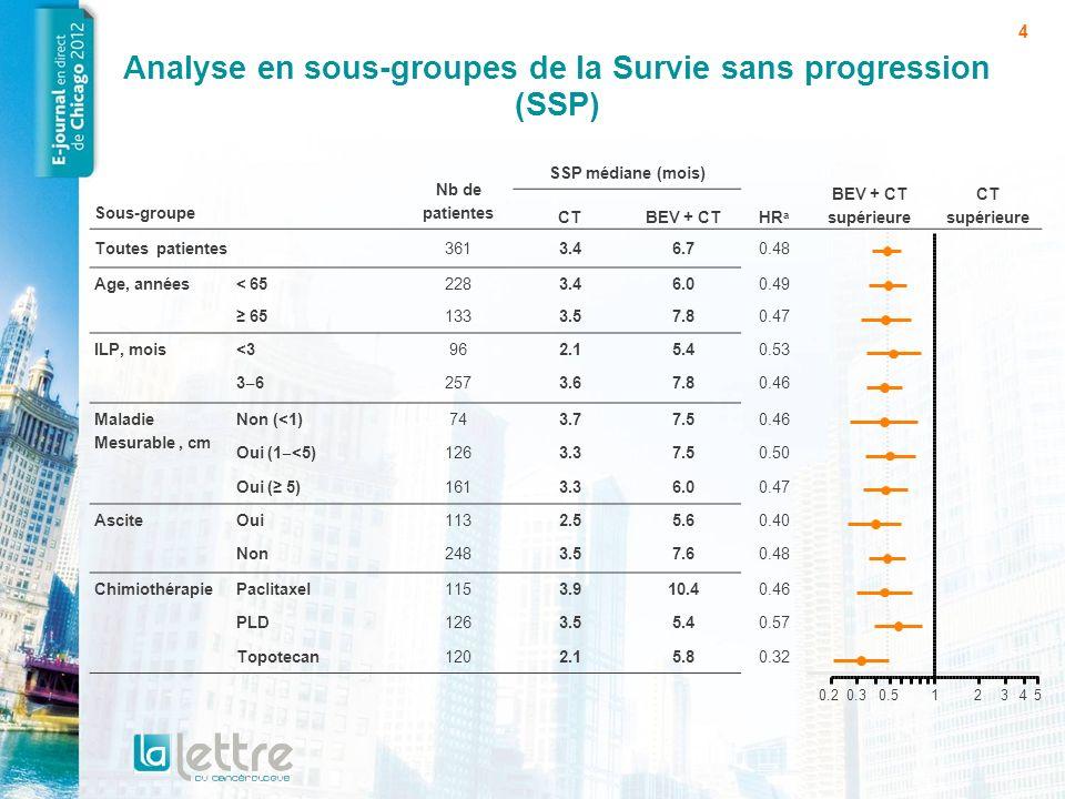 Analyse en sous-groupes de la Survie sans progression (SSP)