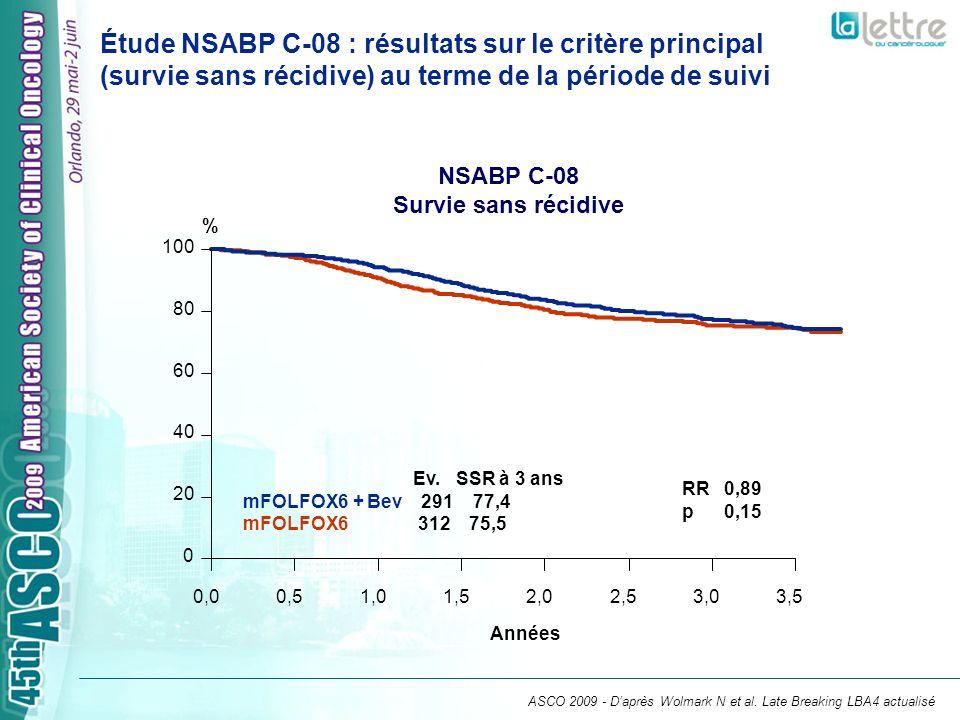 Étude NSABP C-08 : résultats sur le critère principal (survie sans récidive) au terme de la période de suivi