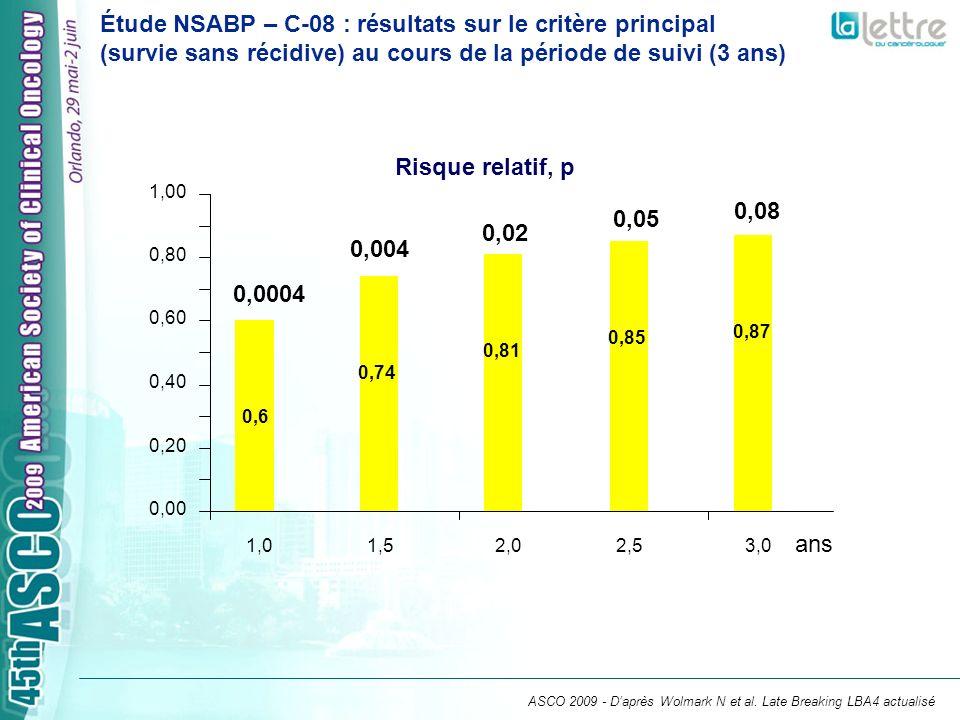 Étude NSABP – C-08 : résultats sur le critère principal (survie sans récidive) au cours de la période de suivi (3 ans)