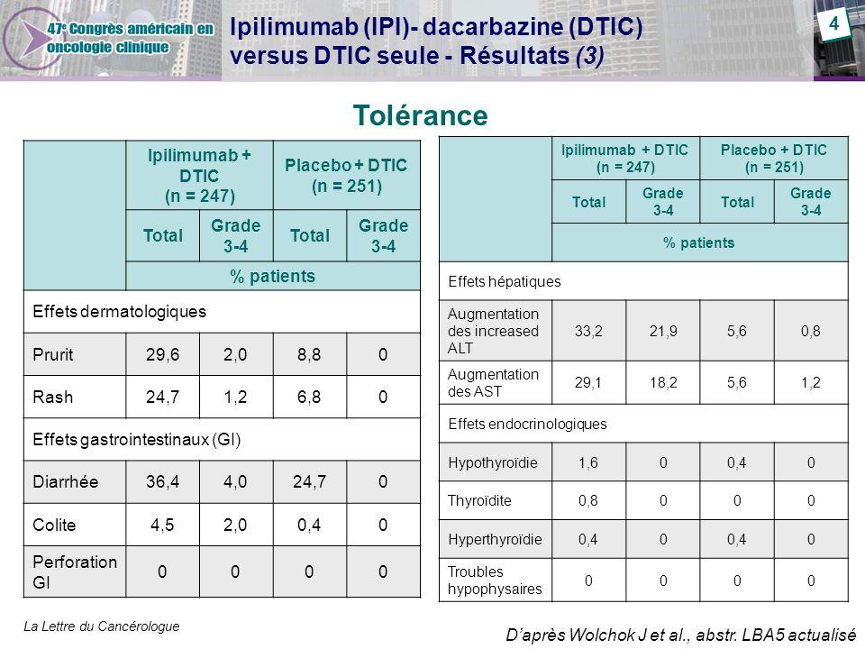 Ipilimumab (IPI)- dacarbazine (DTIC) versus DTIC seule - Résultats (3)