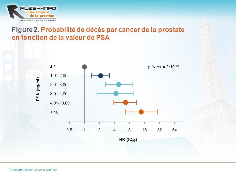 Figure 2. Probabilité de décés par cancer de la prostate en fonction de la valeur de PSA