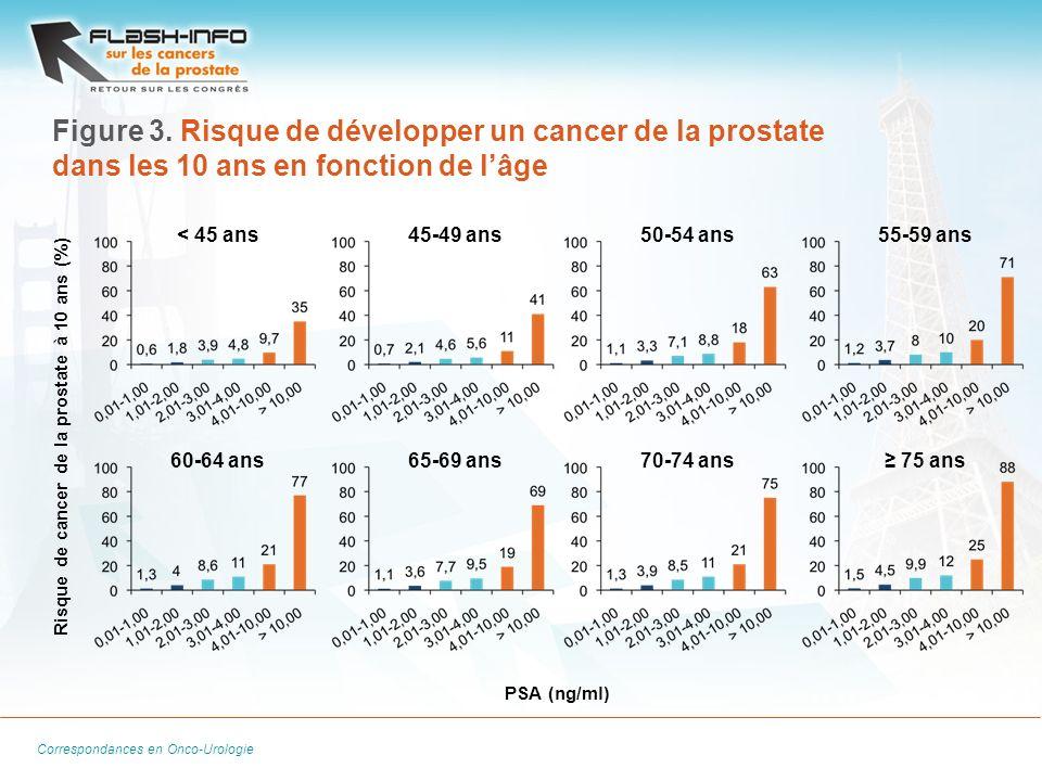 Figure 3. Risque de développer un cancer de la prostate dans les 10 ans en fonction de l'âge
