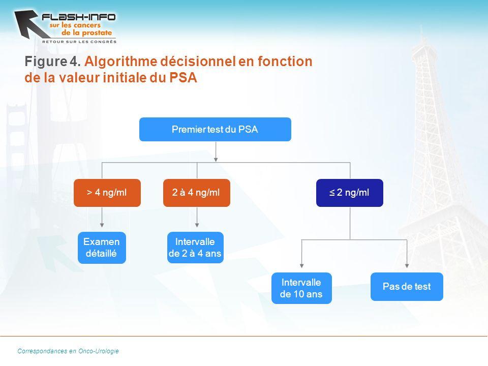 Figure 4. Algorithme décisionnel en fonction de la valeur initiale du PSA
