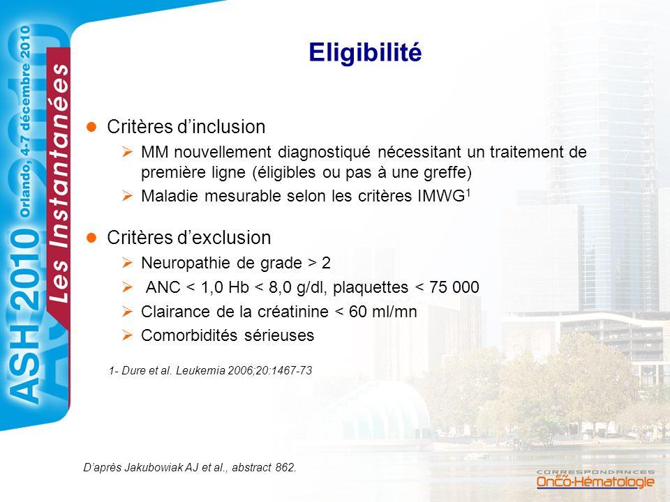 Eligibilité Critères d'inclusion Critères d'exclusion