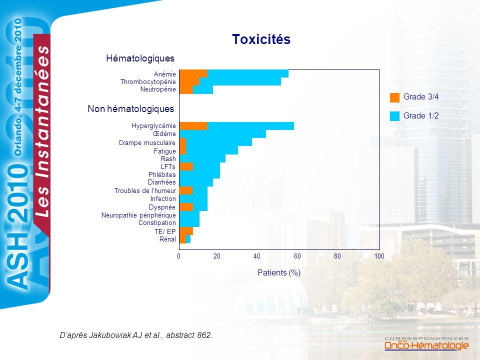 Toxicités Hématologiques Non hématologiques Grade 3/4 Grade 1/2