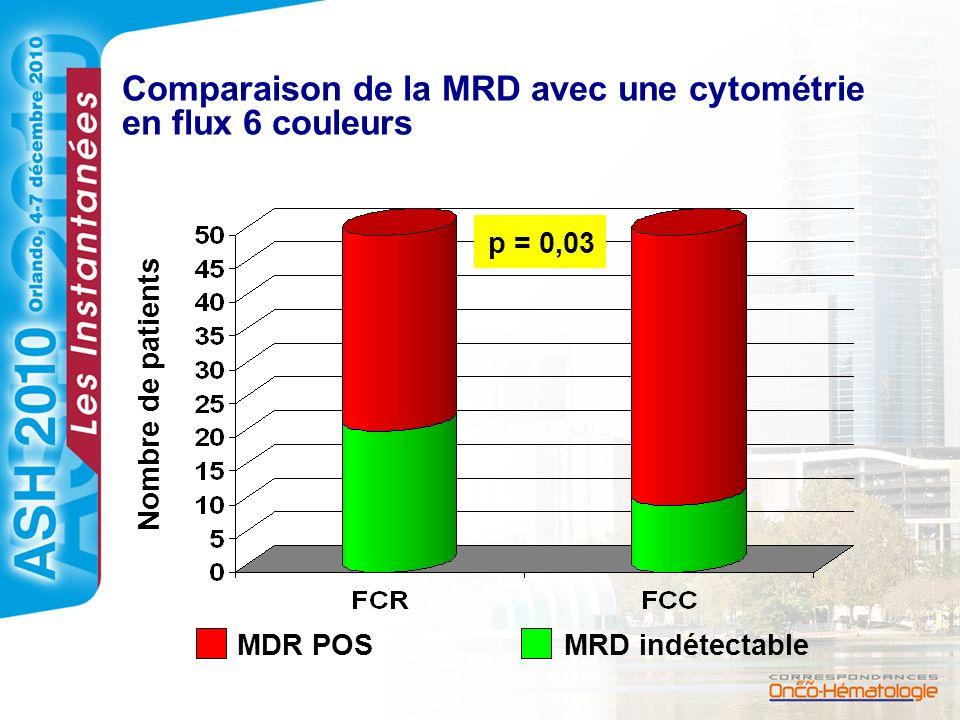 Comparaison de la MRD avec une cytométrie en flux 6 couleurs