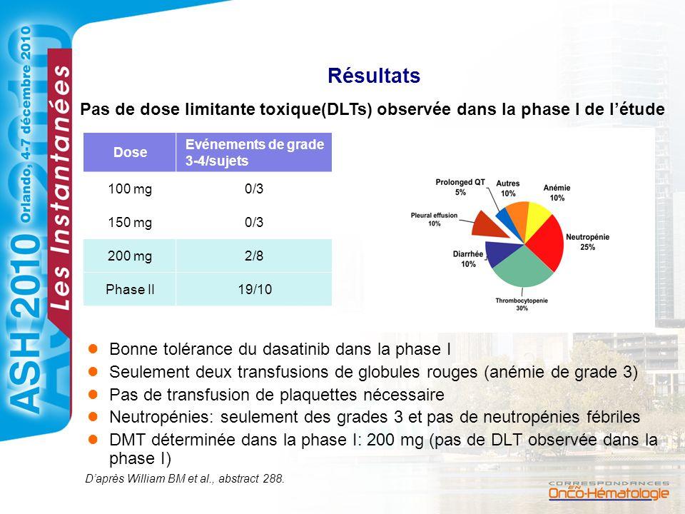 Résultats Pas de dose limitante toxique(DLTs) observée dans la phase I de l'étude. Dose. Evénements de grade 3-4/sujets.