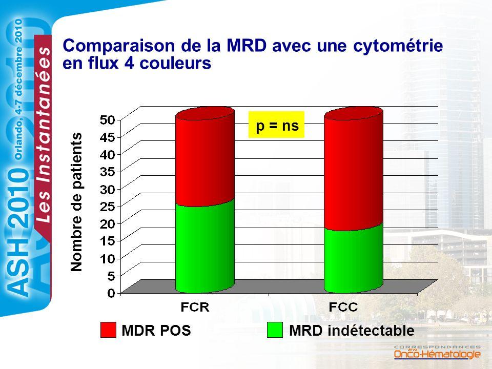 Comparaison de la MRD avec une cytométrie en flux 4 couleurs