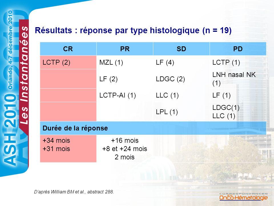 Résultats : réponse par type histologique (n = 19)