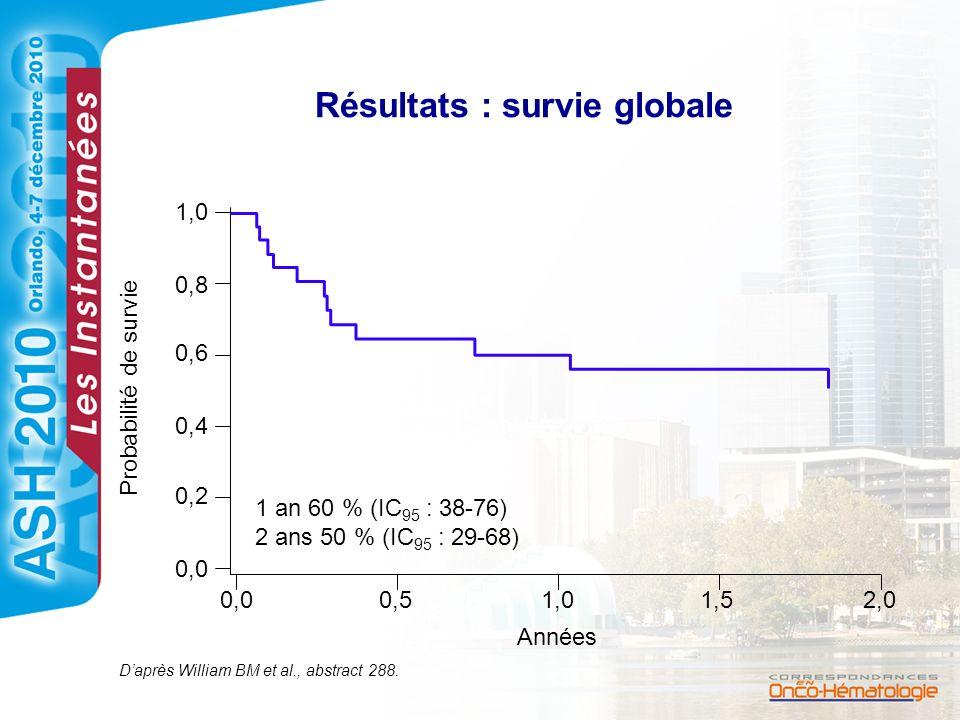 Résultats : survie globale