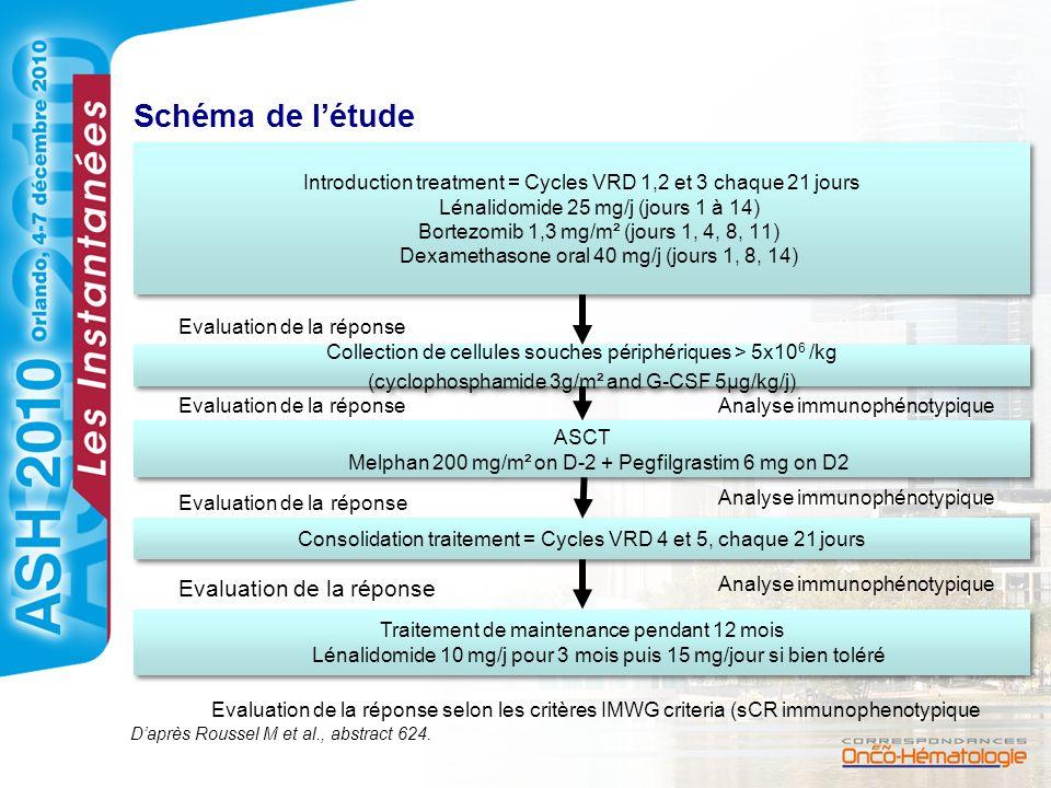 Schéma de l'étude Evaluation de la réponse