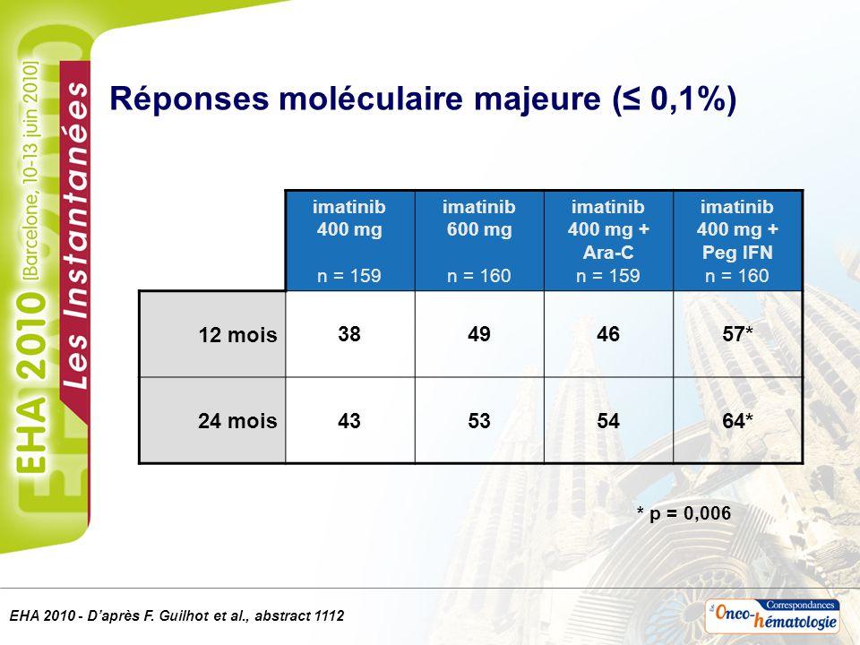 Réponses moléculaire majeure (≤ 0,1%)