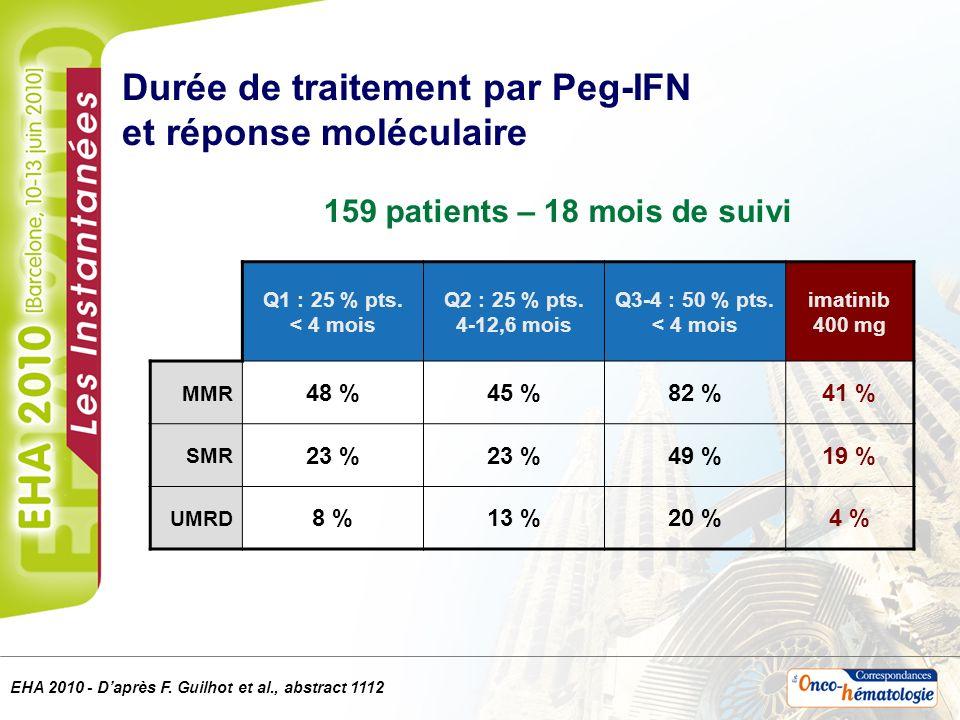 Durée de traitement par Peg-IFN et réponse moléculaire