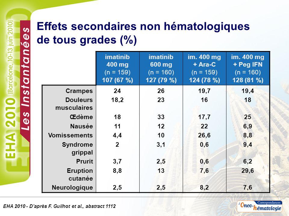 Effets secondaires non hématologiques de tous grades (%)
