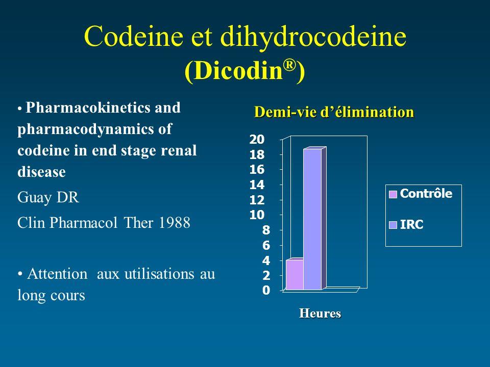 Codeine et dihydrocodeine (Dicodin®)