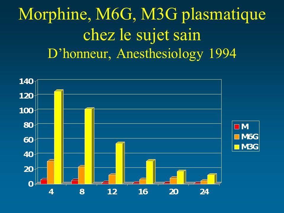 Morphine, M6G, M3G plasmatique chez le sujet sain D'honneur, Anesthesiology 1994