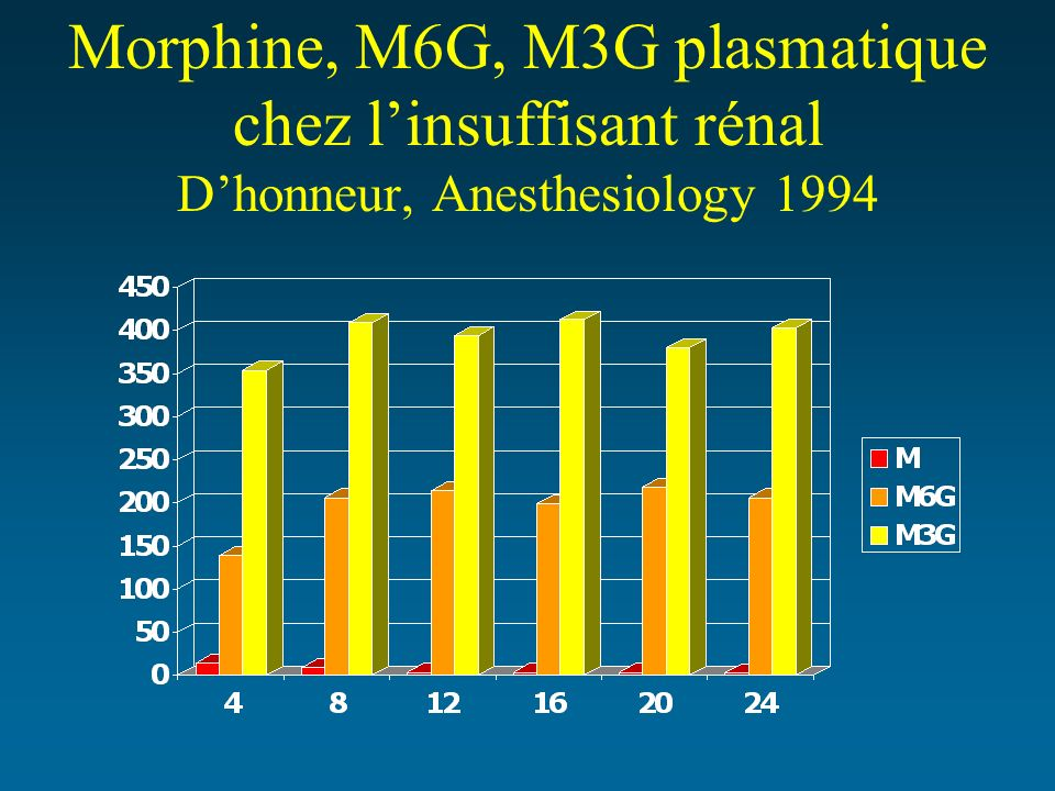 Morphine, M6G, M3G plasmatique chez l'insuffisant rénal D'honneur, Anesthesiology 1994