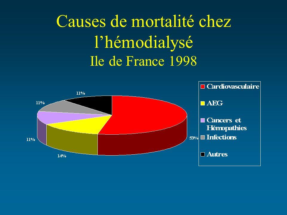Causes de mortalité chez l'hémodialysé Ile de France 1998