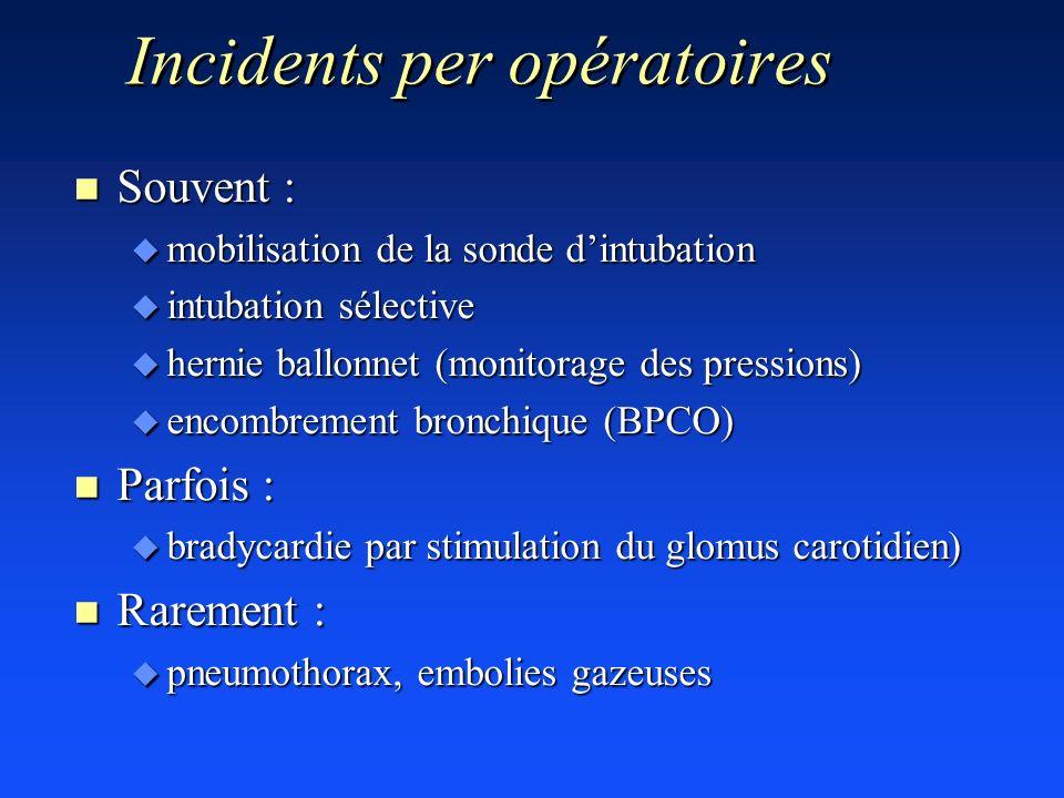 Incidents per opératoires