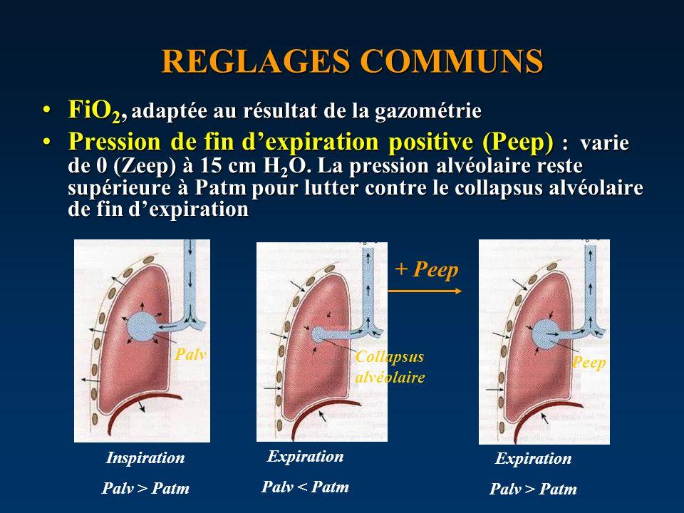 REGLAGES COMMUNS FiO2, adaptée au résultat de la gazométrie