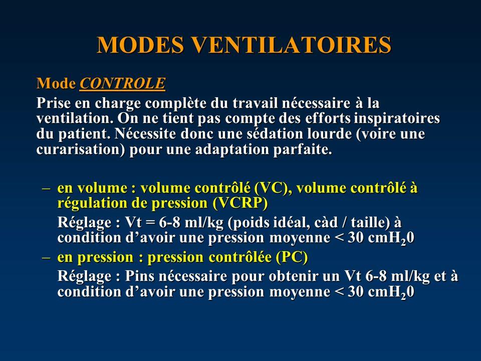 MODES VENTILATOIRES Mode CONTROLE