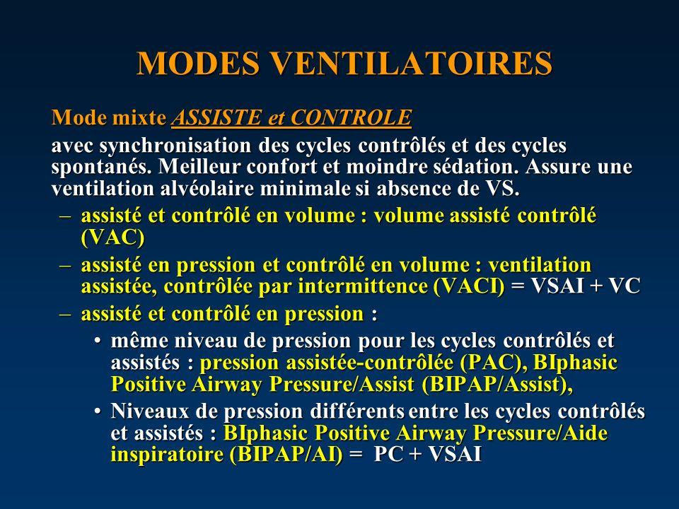 MODES VENTILATOIRES Mode mixte ASSISTE et CONTROLE