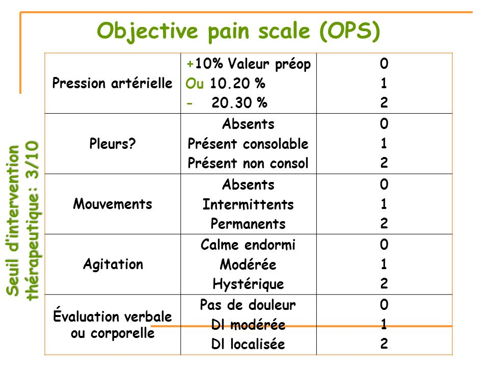 Objective pain scale (OPS)