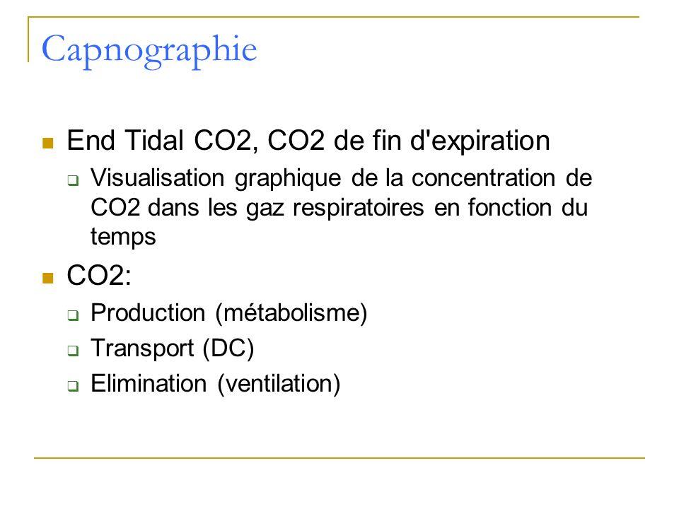 Capnographie End Tidal CO2, CO2 de fin d expiration CO2: