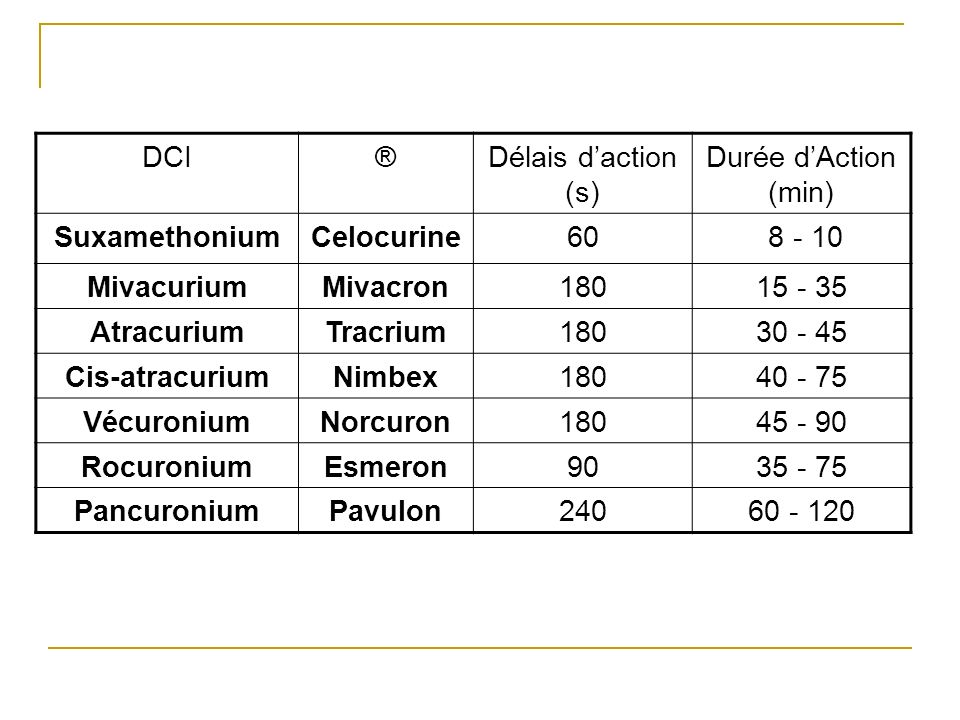 DCI® Délais d'action (s) Durée d'Action (min) Suxamethonium. Celocurine. 60. 8 - 10. Mivacurium. Mivacron.