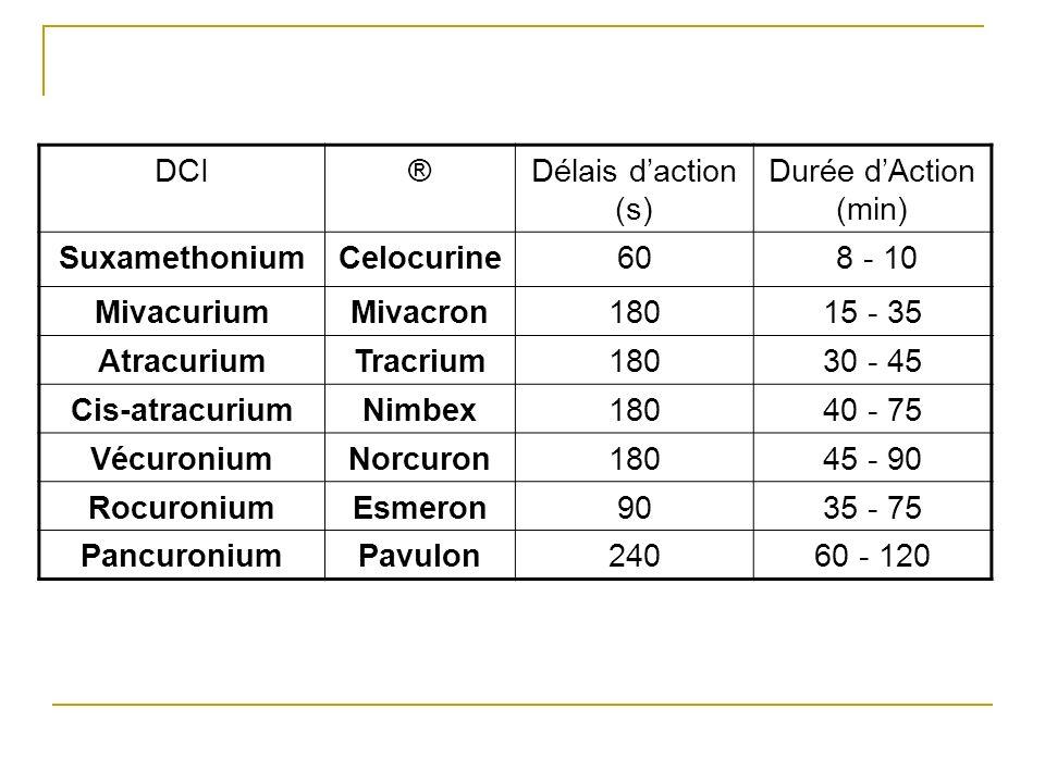 DCI ® Délais d'action (s) Durée d'Action (min) Suxamethonium. Celocurine. 60. 8 - 10. Mivacurium.