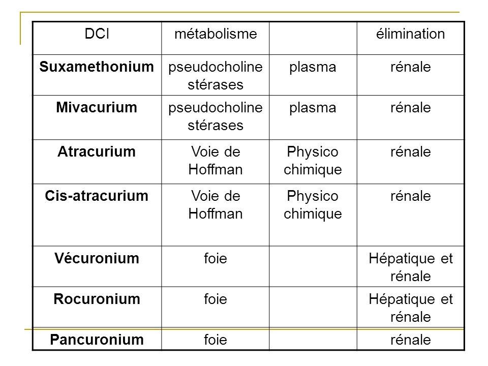 pseudocholinestérases