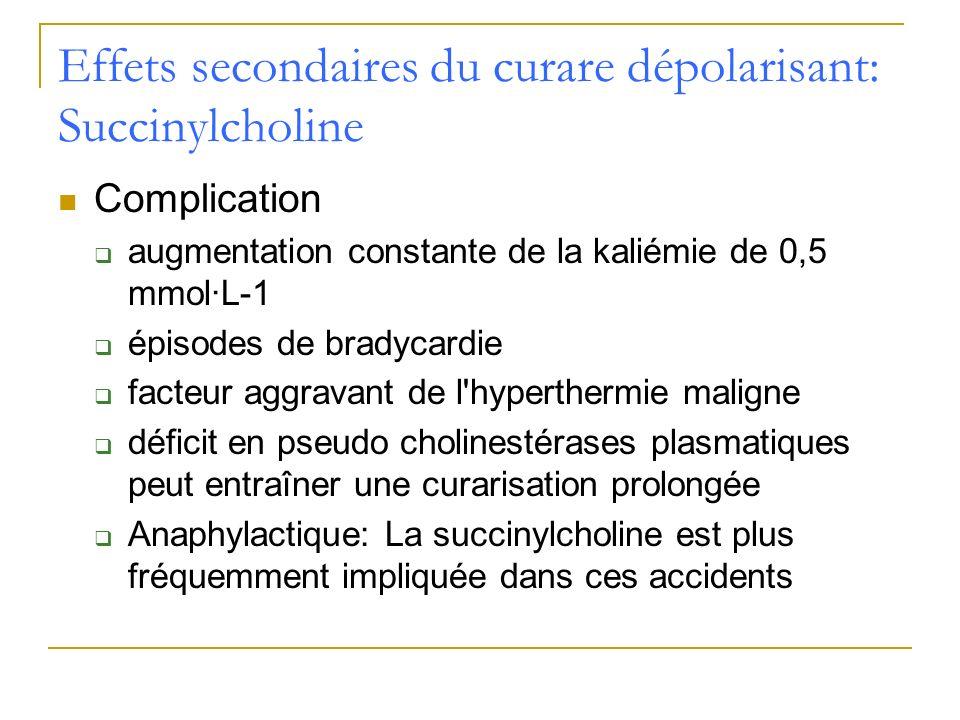 Effets secondaires du curare dépolarisant: Succinylcholine