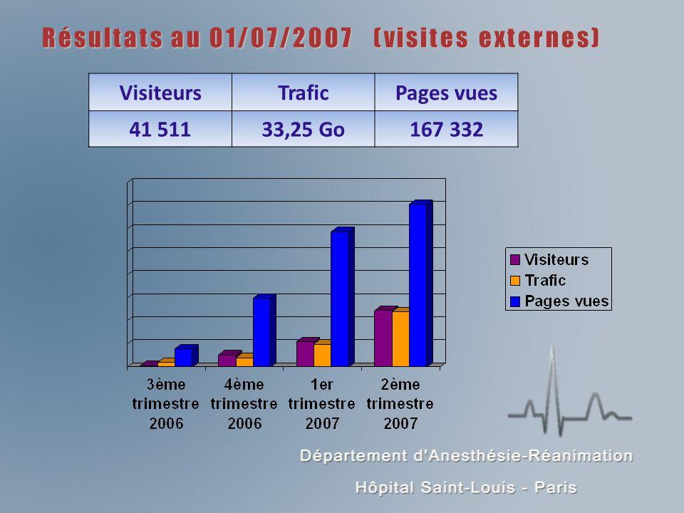 Résultats au 01/07/2007 (visites externes)