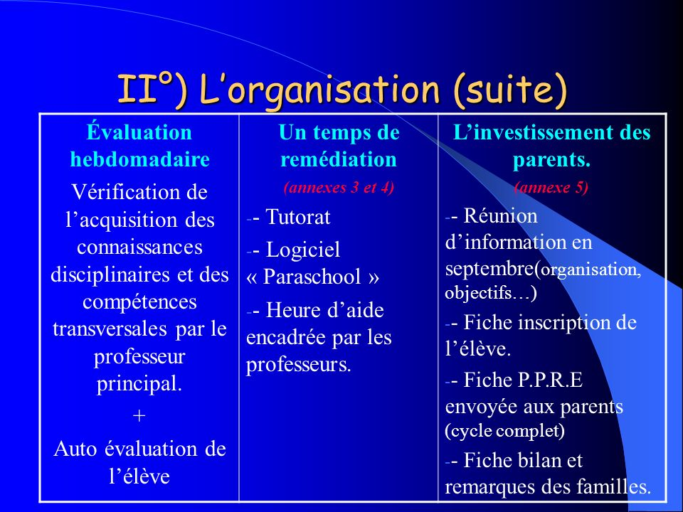 II°) L'organisation (suite)
