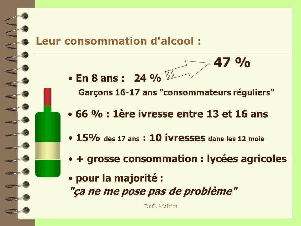 47 % Leur consommation d alcool : En 8 ans : 24 %