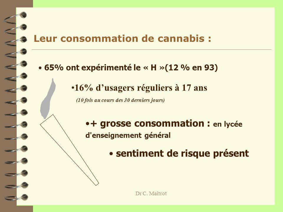 Leur consommation de cannabis :