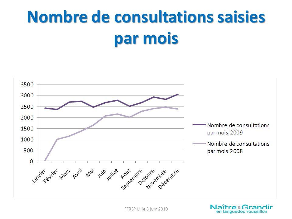 Nombre de consultations saisies par mois