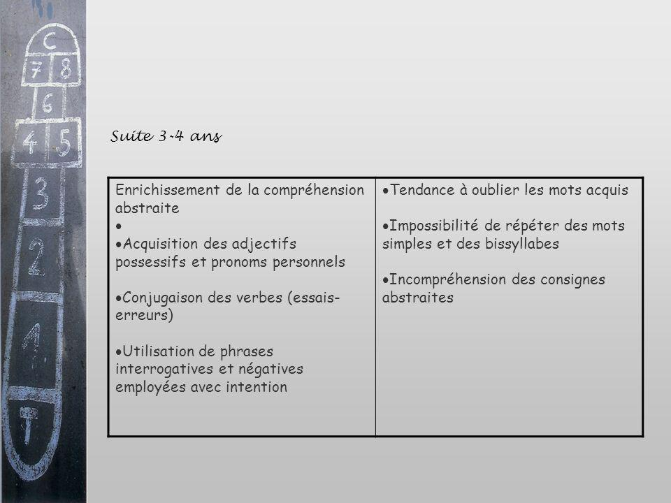 Suite 3-4 ansEnrichissement de la compréhension abstraite. Acquisition des adjectifs possessifs et pronoms personnels.