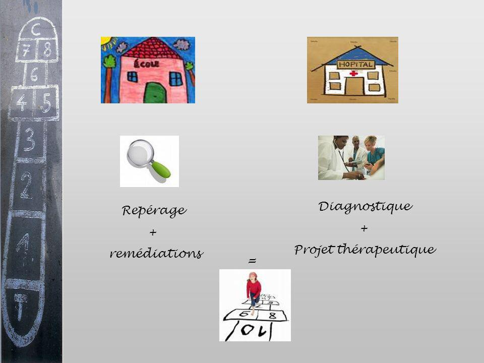 Diagnostique + Projet thérapeutique Repérage + remédiations =
