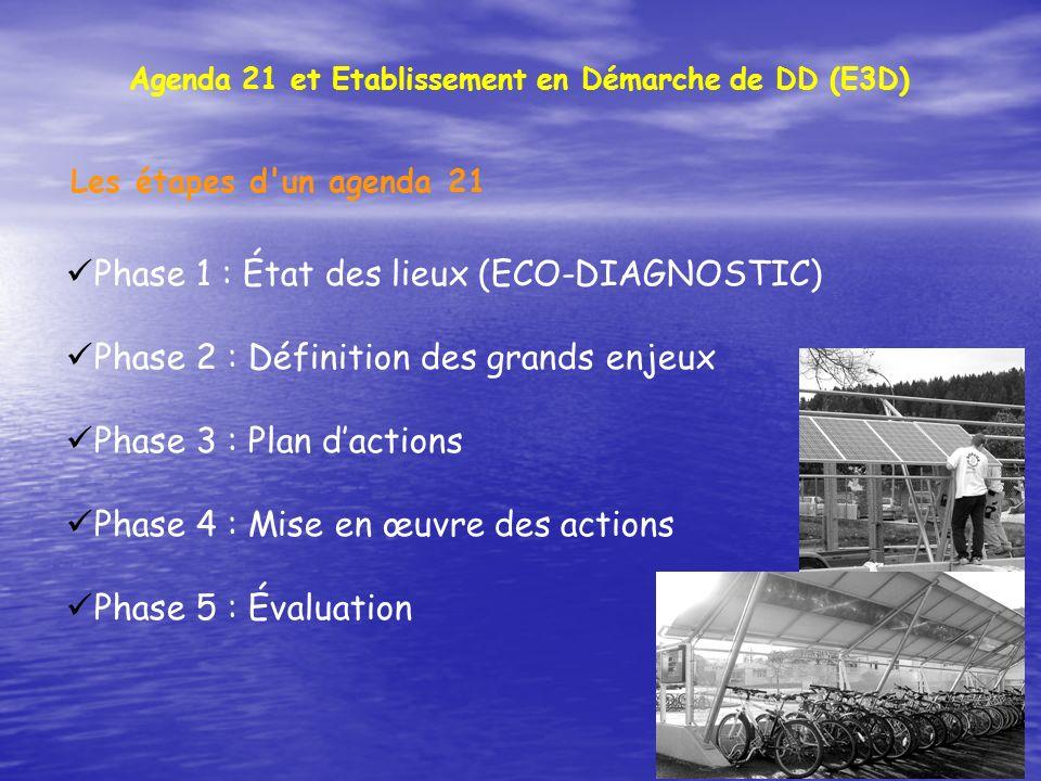 Agenda 21 et Etablissement en Démarche de DD (E3D)