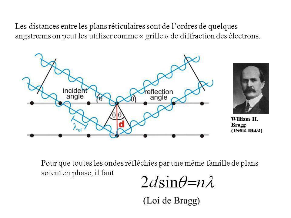 Les distances entre les plans réticulaires sont de l'ordres de quelques angstrœms on peut les utiliser comme « grille » de diffraction des électrons.