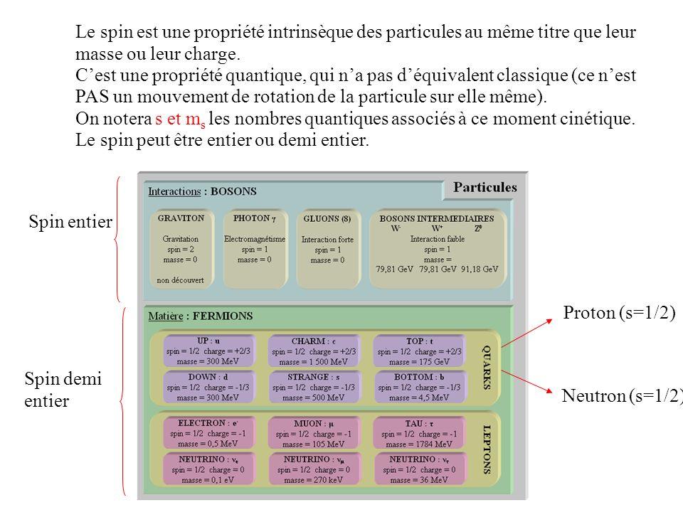 Le spin est une propriété intrinsèque des particules au même titre que leur masse ou leur charge.